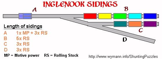 Inglenook Sidings Shunting Puzzle - Track Plan & Layout Size